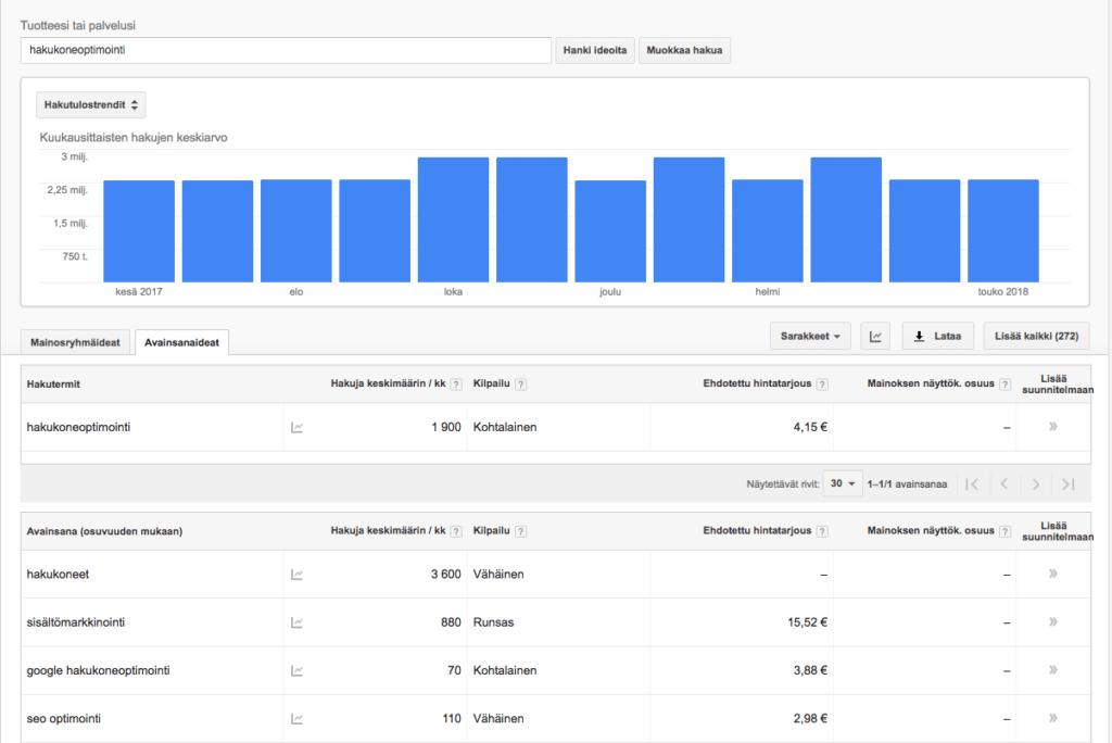 Hakukoneoptimointi opas Google avainsanasuunnittelija