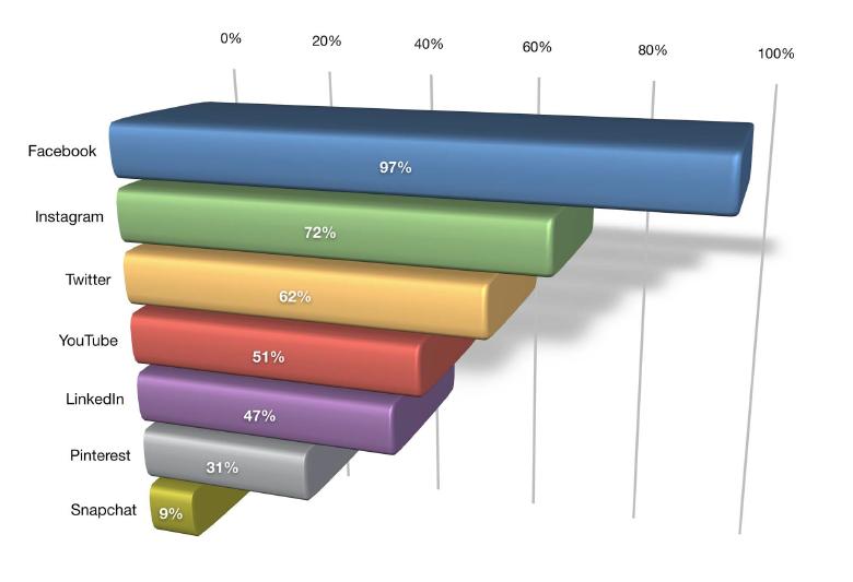 Verkkokaupan markkinointi: some-kanavat