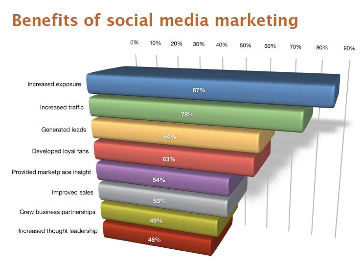 Some-markkinoinnin tavoitteet verkkokaupan markkinoinnissa